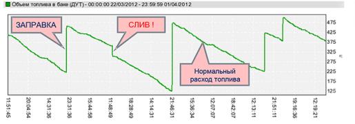 grafik_izmeneniya_urovnya_topliva_3_1